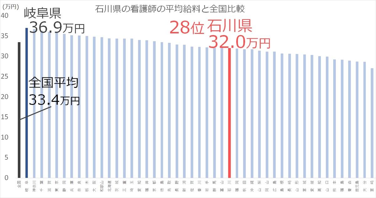 【2020年最新】石川県の看護師の平均給料や年収ボーナスを徹底解説【全国ランキング28位】