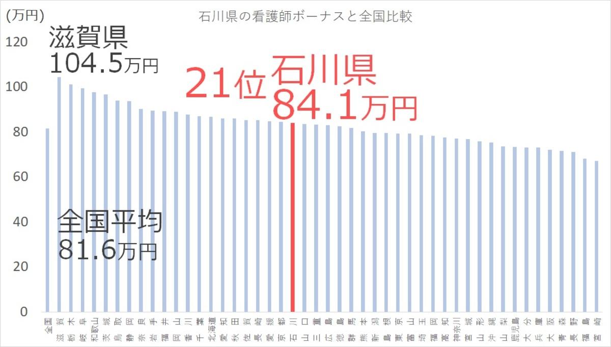石川県の看護師の平均ボーナス(賞与)と全国比較ランキングは21位