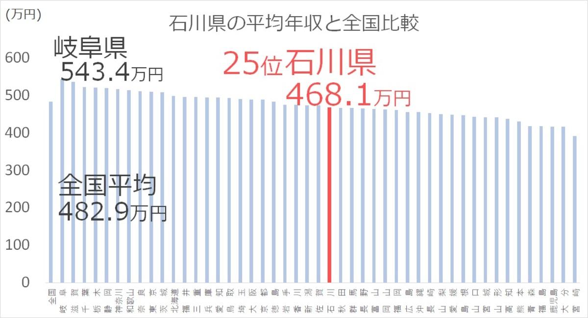 石川県の看護師の平均年収と全国比較ランキングは25位
