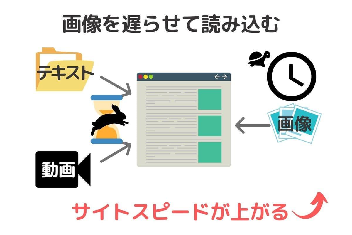 a3 Lazy Loadは読者がページに来訪したときに画像を遅延させて、画像の手前に来た瞬間に読み込んでくれるプラグイン