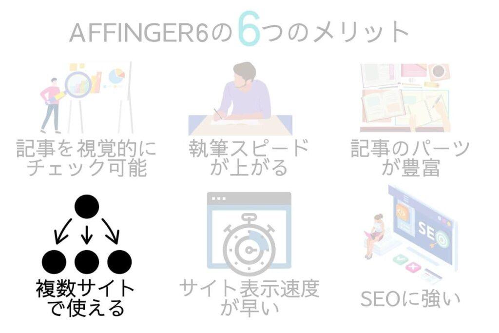 AFFINGER6(アフィンガー6)のメリットは自分のブログならAFFINGERを複数サイトで使えること