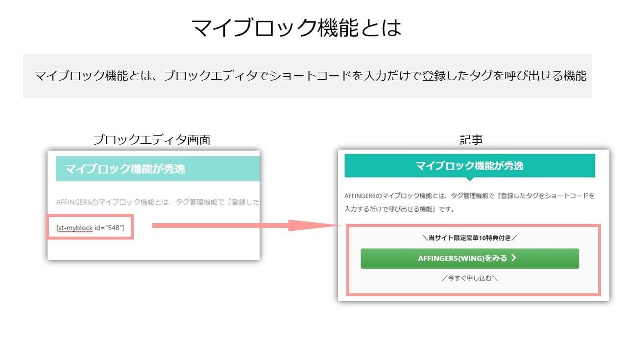 マイブロック機能を実際に利用してショートコードを入力して登録したタグを呼び出しているのが下の画像